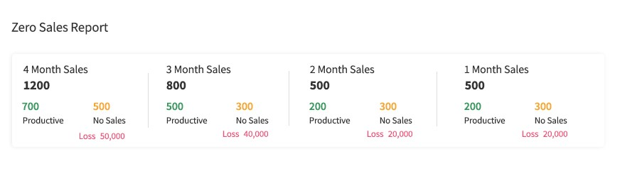 SalesDiary- Zero Sales 1
